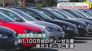 【VW排ガス不正】フォルクスワーゲン、不正ソフト搭載車は約1100万台に 制裁金2.1兆円超で株価もボロクソバーゲン!?
