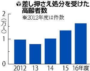 【美しい国日本】介護保険滞納急増、差し押さえ高齢者1万6000人=ネット「血も涙もない…」