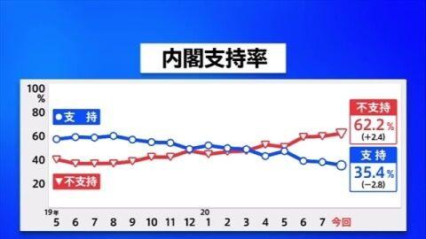 【JNN世論調査】安倍内閣「支持しない」62% 臨時国会「開くべき」80% 緊急事態宣言「出すべき」61%