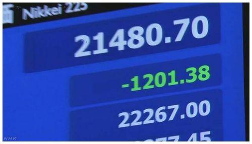 【株価急落】日経平均株価 一時1200円以上値下がり=過去2カ月の上昇分吹っ飛ぶ