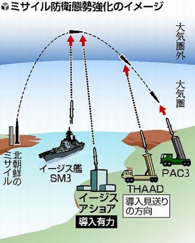 【イージス・アショア】陸上型イージス導入へ ミサイル防衛強化策