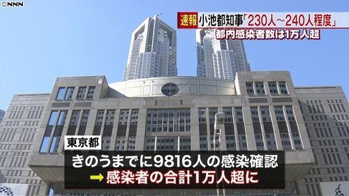 【東京感染者数】累計1万人超、7月最多に 小池都知事「4連休、不要不急の外出控えて」