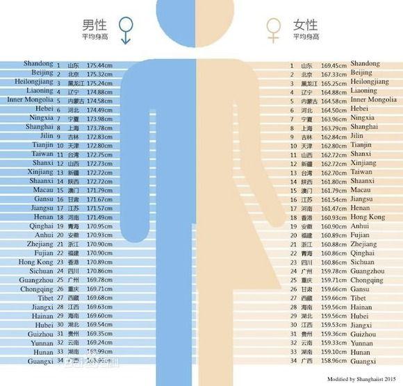 【画像】中国の平均身長がヤバすぎるwwwww