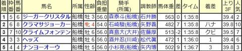 船橋6R成績表