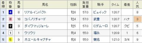 阪神カップ成績