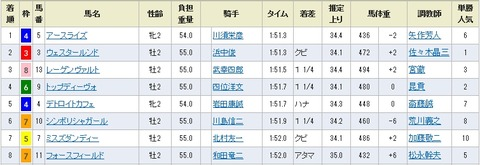 阪神5R成績表