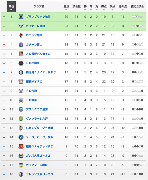 J3#11 TABLE