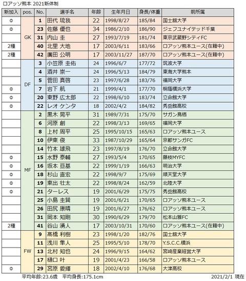 2021新体制_熊本