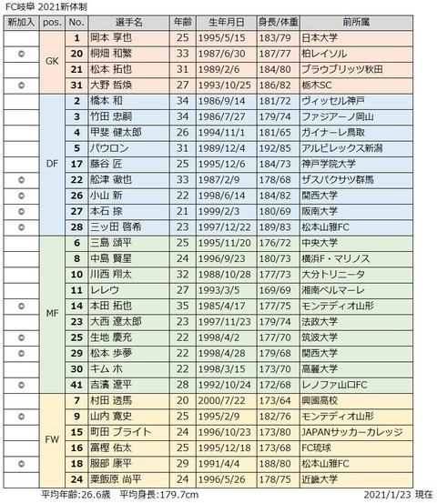 2021新体制_岐阜
