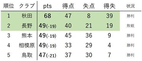 長野敗戦時