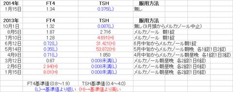採血結果2014_01