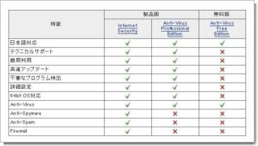 AVG AntiVirusの機能表
