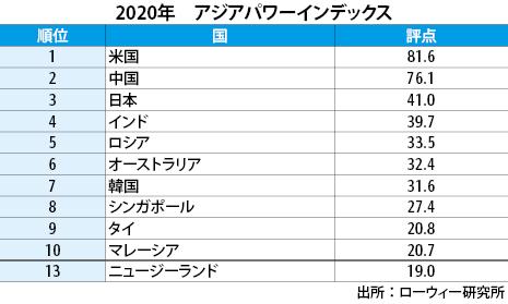 20201020_aus_ASIApowerIndex