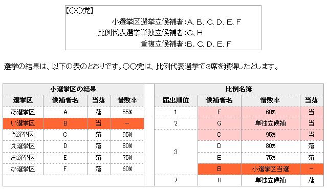 重複立候補 : 神山玄太公式ホームページ 【号外】 選挙大事典