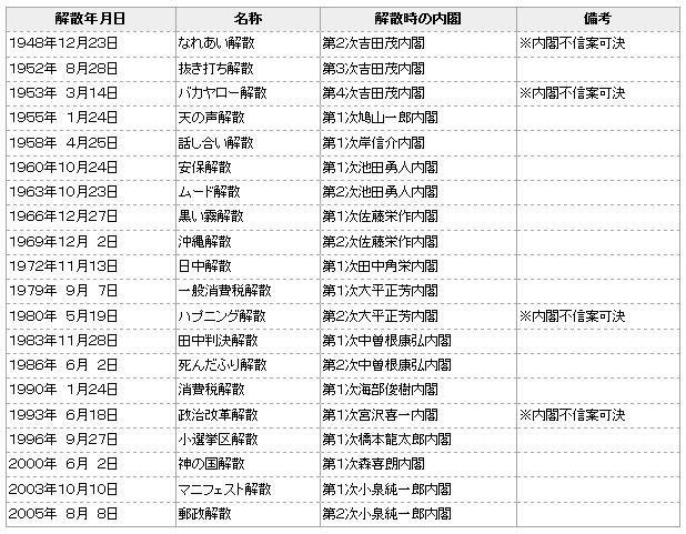 解散 : 神山玄太公式ホームページ 【号外】 選挙大事典