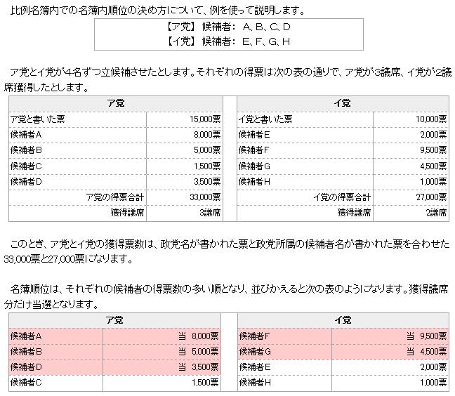 非拘束名簿式 : 神山玄太公式ホームページ 【号外】 選挙大事典