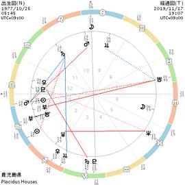 chart_出生図(N)_経過図(T)(1)