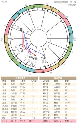 chart(11)