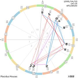 chart_199904031425