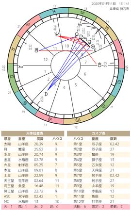 chart(4)