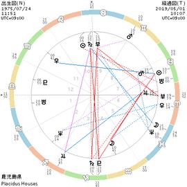 chart_出生図(N)_経過図(T)