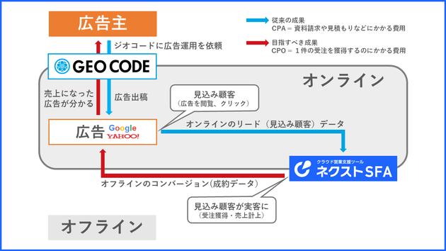 Google 広告&Yahoo!広告と接続した「ネクストSFA」は何がスゴイのか?