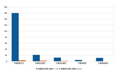 千葉県で過去半年間に起きた地震回数