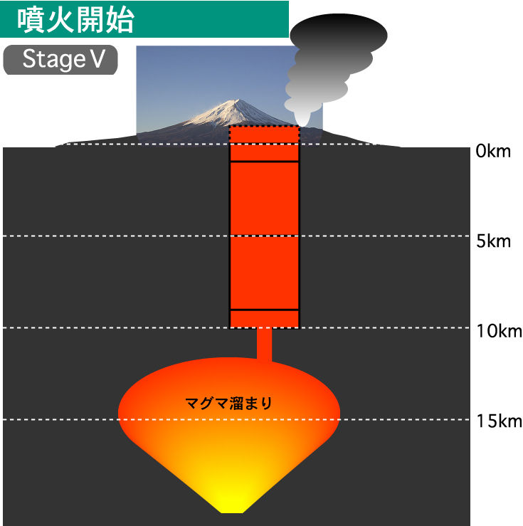 東京地盤ノート                東京低地地盤研究会
