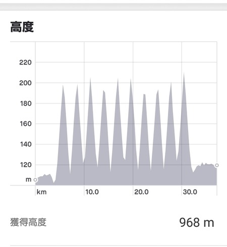 Screenshot_20190409-113019_Strava