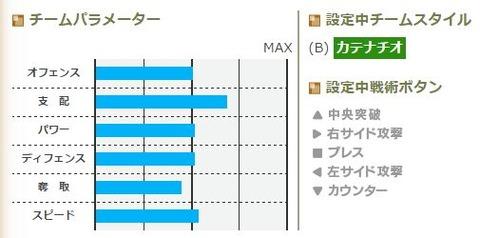 チームグラフ