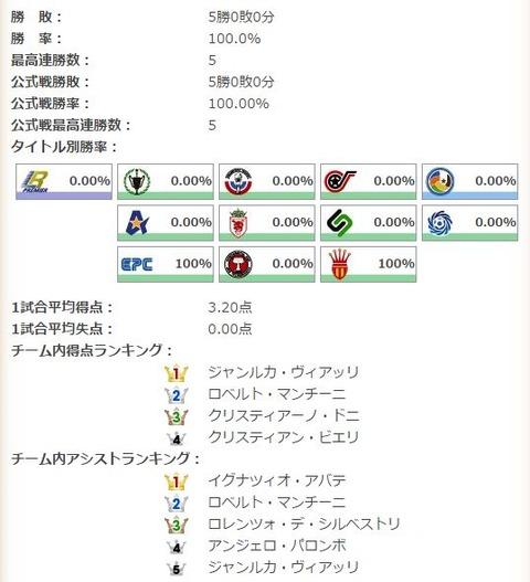 統計データ
