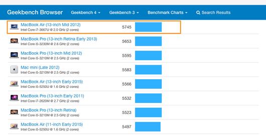 古いMacと最新Macのパフォーマンス差を「Geekbench」サイトで調べる