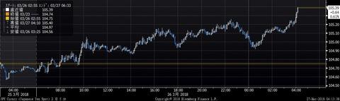 JPY Curncy (Japanese Yen Spot) 2 2018-03-27 04-13-27