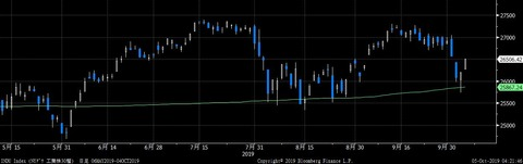 INDU Index (NYダウ 工業株30種)  日足 06 2019-10-05 04-21-44