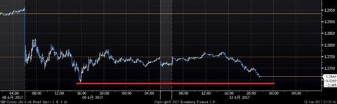 GBP Curncy (British Pound Spot)  2017-06-12 21-35-35