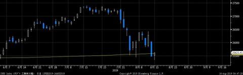 INDU Index (NYダウ 工業株30種)  日足 15 2019-08-16 04-47-17