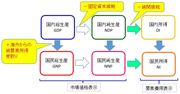 Small business diagnostician : 経済学・経済政策