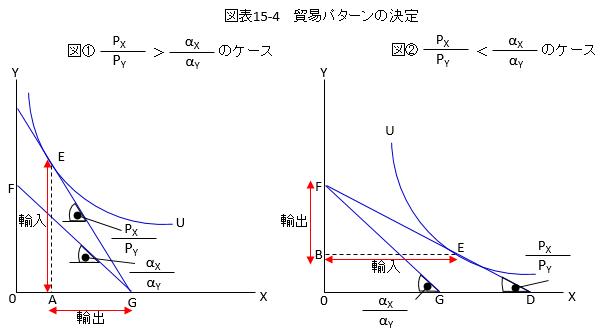 要素 価格 均等 化 定理
