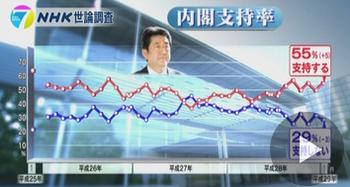 【NHK世論調査】安倍内閣支持する55%(+5) 韓国・釜山の慰安婦像設置への日本政府の対応について「評価する」が50% ©2ch.net