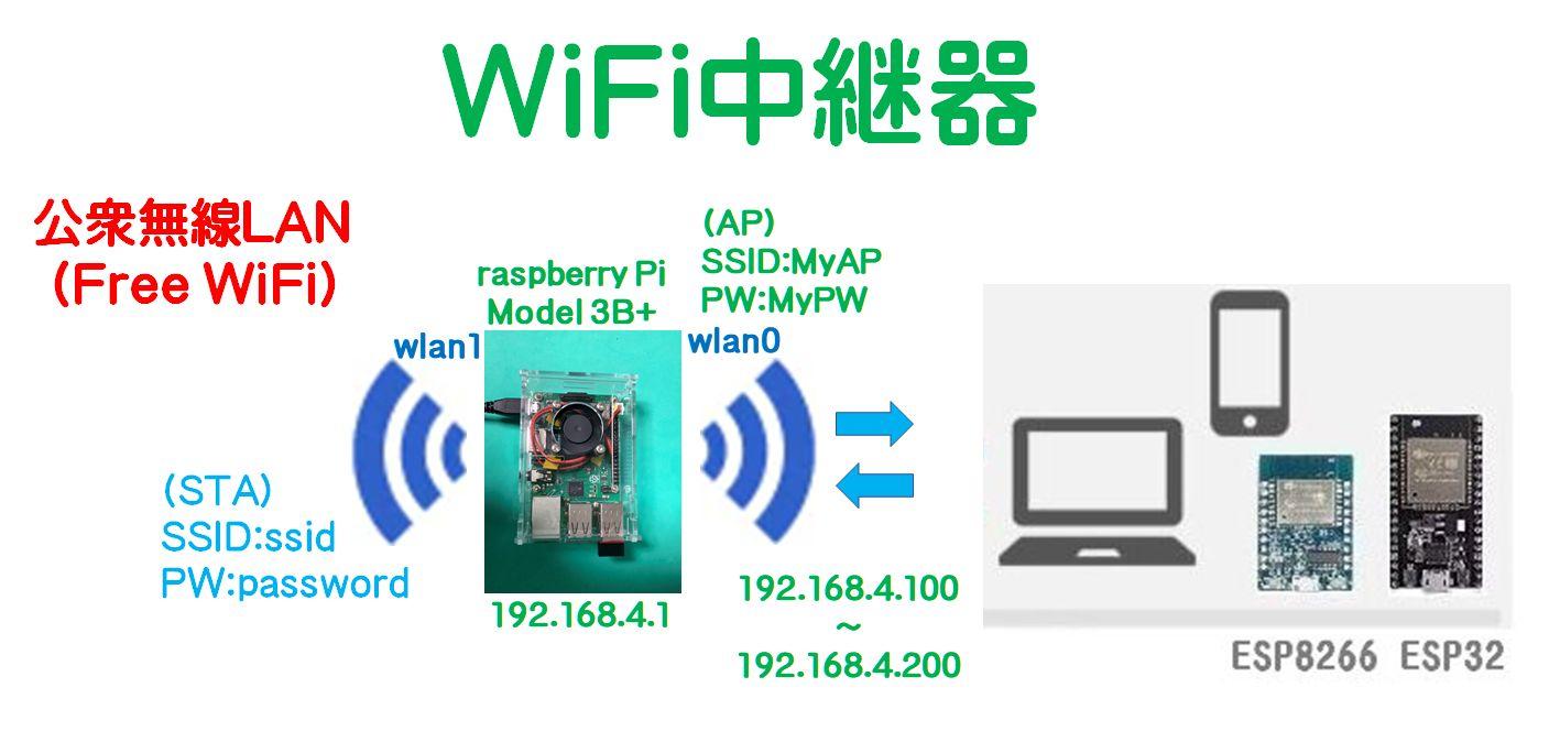 器 wifi 中継