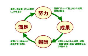 モチベーション (3)