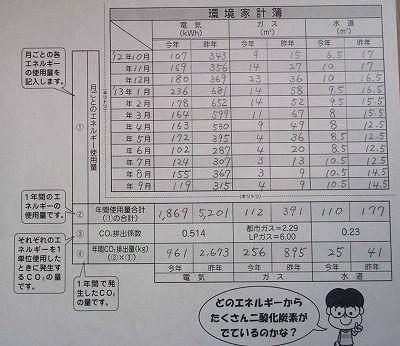 古曽部環境家計簿400BcKIMG0705