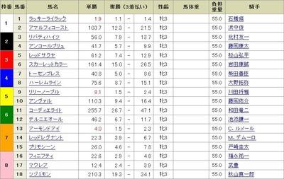 第78回桜花賞前日オッズ