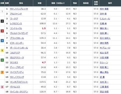 第87回東京優駿前日オッズ