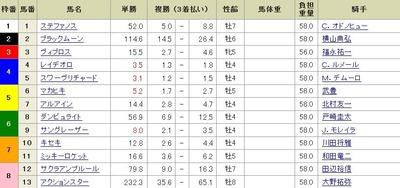 第158回天皇賞(秋)前日オッズ