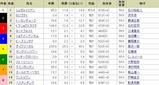 第63回京成杯オータムハンデキャップ 15:04現在オッズ