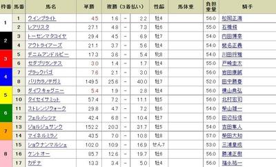 第67回日刊スポーツ賞中山金杯14:30現在オッズ