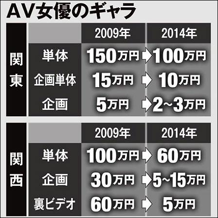 070-AV女優ギャラ