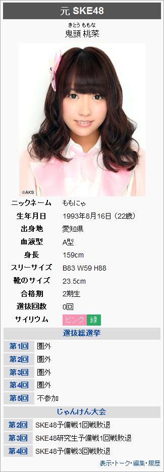 鬼頭桃菜-Profile