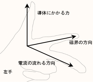 Fleming's_Left_Hand_Rule